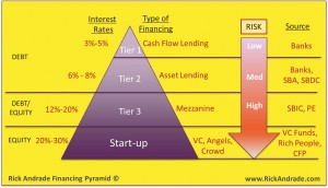 Ricks Financing Pyramid