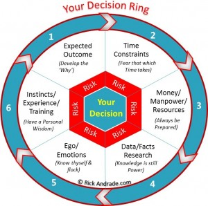 Decision Ring Image