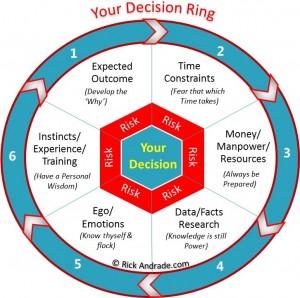 Decision Ring Image
