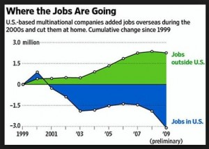 ReMade in America article chart-jobs outsorced